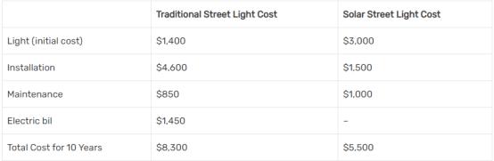 cost of solar street light
